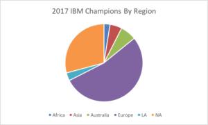 2017champsbyregion